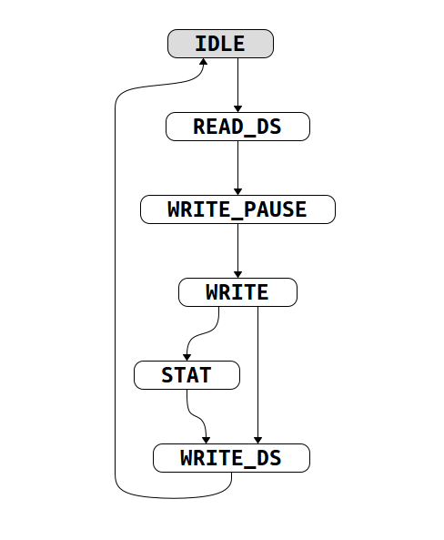 2544 Finite State Machine Diagrams