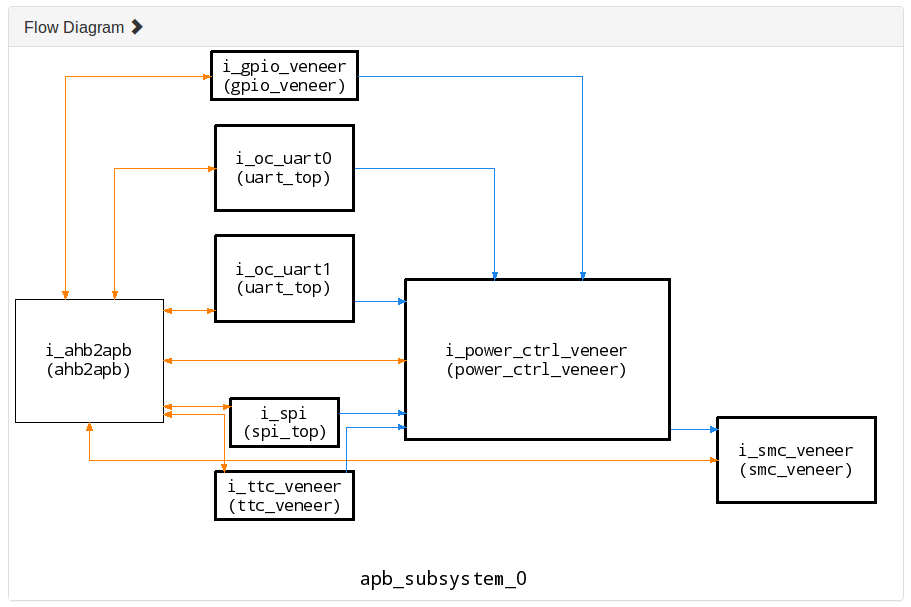Module Flow Diagram in Specador Documentation Generator